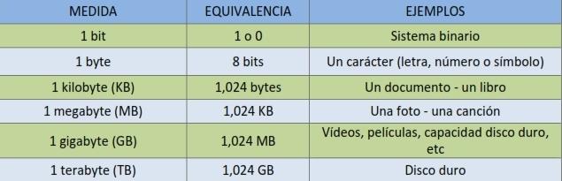unidades de medida en informática basica