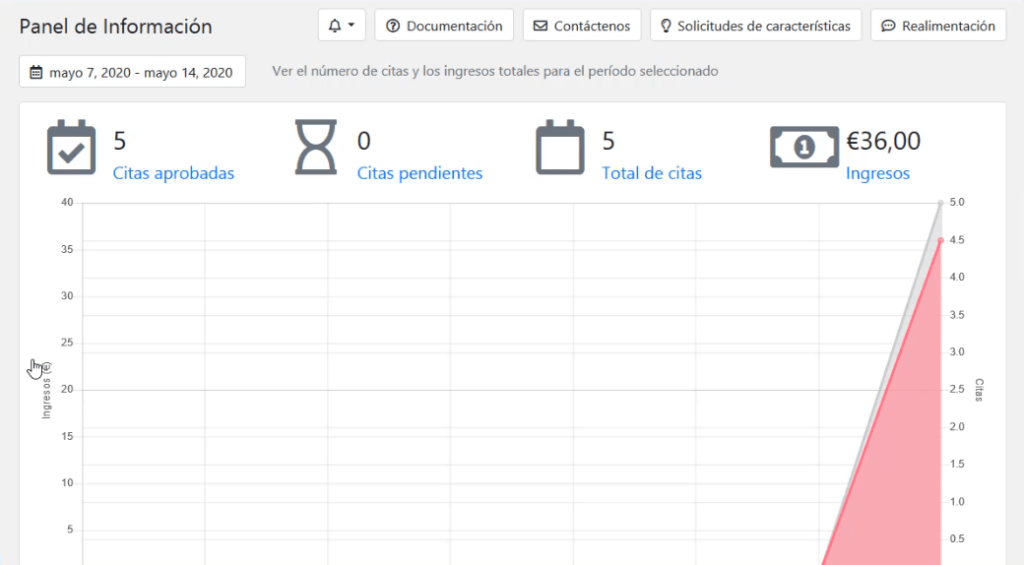 Panel de información Bookly sistema de reservas en WordPress DavidIbiza